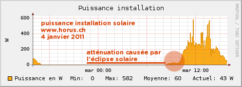 Production solaire, éclipse du 4 janvier 2011, janv. 2011
